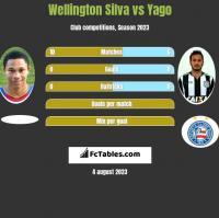 Wellington Silva vs Yago h2h player stats