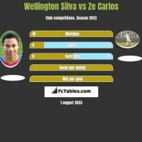 Wellington Silva vs Ze Carlos h2h player stats