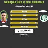 Wellington Silva vs Artur Guimaraes h2h player stats