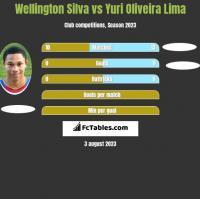 Wellington Silva vs Yuri Oliveira Lima h2h player stats