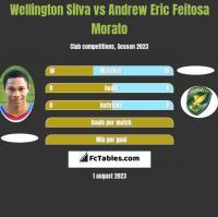 Wellington Silva vs Andrew Eric Feitosa Morato h2h player stats