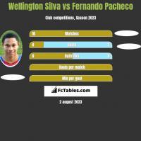 Wellington Silva vs Fernando Pacheco h2h player stats