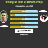 Wellington Silva vs Michel Araujo h2h player stats