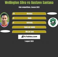 Wellington Silva vs Gustavo Santana h2h player stats