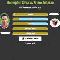 Wellington Silva vs Bruno Tubarao h2h player stats