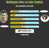Wellington Silva vs Caio Paulista h2h player stats