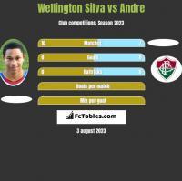 Wellington Silva vs Andre h2h player stats