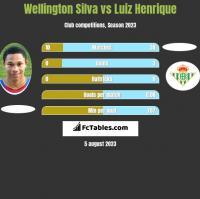 Wellington Silva vs Luiz Henrique h2h player stats