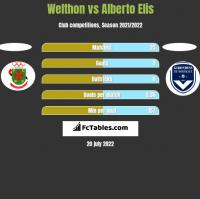 Welthon vs Alberto Elis h2h player stats