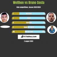Welthon vs Bruno Costa h2h player stats