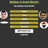 Welthon vs Bruno Moreira h2h player stats