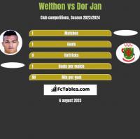 Welthon vs Dor Jan h2h player stats