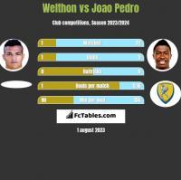 Welthon vs Joao Pedro h2h player stats