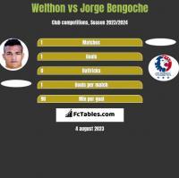 Welthon vs Jorge Bengoche h2h player stats