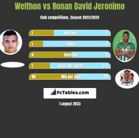 Welthon vs Ronan David Jeronimo h2h player stats