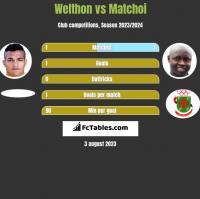 Welthon vs Matchoi h2h player stats