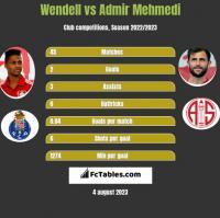 Wendell vs Admir Mehmedi h2h player stats