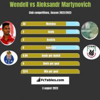 Wendell vs Aleksandr Martynovich h2h player stats