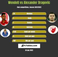Wendell vs Alexander Dragović h2h player stats