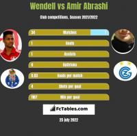 Wendell vs Amir Abrashi h2h player stats