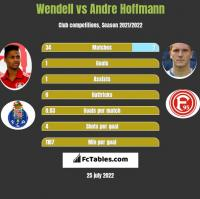 Wendell vs Andre Hoffmann h2h player stats
