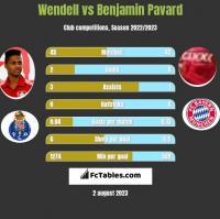 Wendell vs Benjamin Pavard h2h player stats