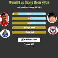 Wendell vs Chang-Hoon Kwon h2h player stats