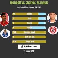 Wendell vs Charles Aranguiz h2h player stats