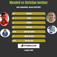 Wendell vs Christian Gentner h2h player stats