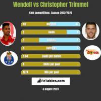 Wendell vs Christopher Trimmel h2h player stats
