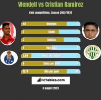 Wendell vs Cristian Ramirez h2h player stats