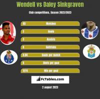 Wendell vs Daley Sinkgraven h2h player stats