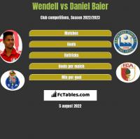 Wendell vs Daniel Baier h2h player stats
