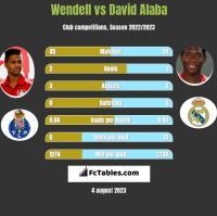 Wendell vs David Alaba h2h player stats