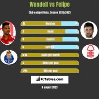 Wendell vs Felipe h2h player stats