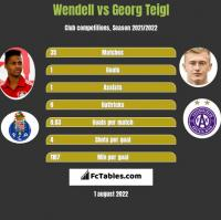 Wendell vs Georg Teigl h2h player stats