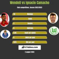 Wendell vs Ignacio Camacho h2h player stats