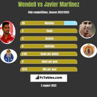 Wendell vs Javier Martinez h2h player stats