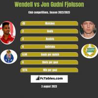 Wendell vs Jon Gudni Fjoluson h2h player stats
