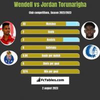 Wendell vs Jordan Torunarigha h2h player stats
