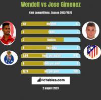 Wendell vs Jose Gimenez h2h player stats
