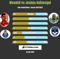 Wendell vs Joshua Guilavogui h2h player stats