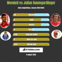 Wendell vs Julian Baumgartlinger h2h player stats