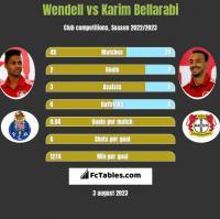 Wendell vs Karim Bellarabi h2h player stats