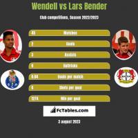 Wendell vs Lars Bender h2h player stats