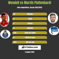 Wendell vs Marvin Plattenhardt h2h player stats