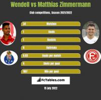 Wendell vs Matthias Zimmermann h2h player stats