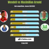 Wendell vs Maximilian Arnold h2h player stats