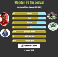 Wendell vs Tin Jedvaj h2h player stats