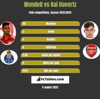 Wendell vs Kai Havertz h2h player stats